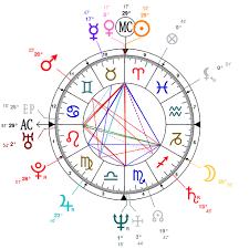 Astrology And Natal Chart Of Mukesh Ambani Born On 1957 04 19