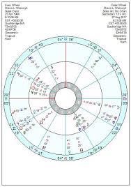 Lottery Winners Astrology Charts Mavis Wanczyk Powerball Winner Secret Of Her Success