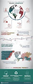 Lpi Score Chart Home Logistics Performance Index