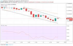 Monero Cardano And Binance Coin Cryptocurrency Analysis And