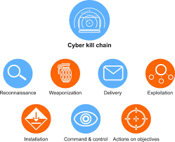 Cyber Kill Chain Cyber Kill Chain How Understanding What It Is Can Help You Stop