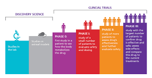 About Clinical Trials - DSMMDPC.COM