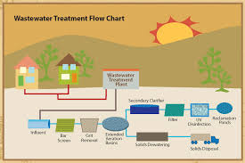 Waste Water Treatment Flow Chart Flowchart Of Wastewater Treatment Imgur