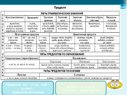 Презентация по русскому языку на тему Предлог как часть речи  слайда 6 Предлоги из из за под из под предлоги антонимы