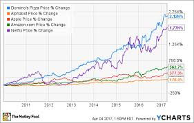 Dominos Stock Price Chart How Digital Innovation Delivered 2 000 Gains For Dominos