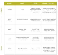 Wood Characteristics Chart Material Cabinets Choosing Cabinet Material Homecrest