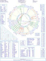 Leonardo Dicaprio Natal Chart Leonardo Dicaprio Natal Birth Chart From The Astrolreport A