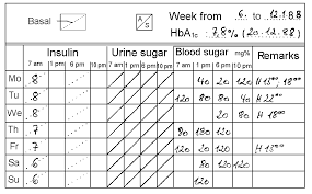 a1c and blood glucose level chart