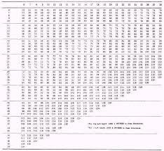 Hvac Cfm Air Flow Chart Round Duct Cfm Chart Www Bedowntowndaytona Com