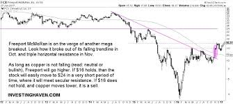 Freeport Mcmoran Stock Price Chart Freeport Mcmoran Fcx Stock Price At Breakout Level