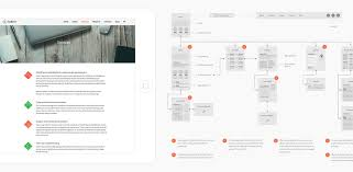 custom wordpress design with strategy and sitemap