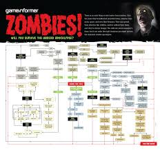 Zombie Survival Chart It Is Not I Who Am Crazy But Me Who Is Insane Will You
