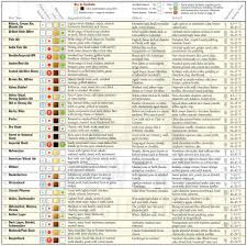 44 Scientific Dry Yeast Substitution Chart