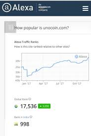 Unocoin Bitcoin Chart