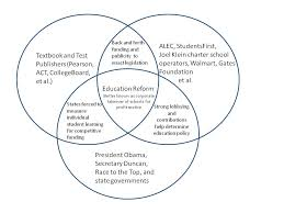 The Federal In Federalism Venn Diagram Answers The Weekly Update Predatory Capitalism Privatization