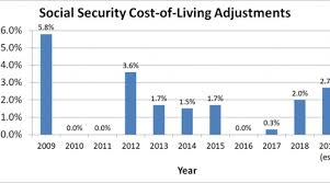 Social Security Chart 2014 A Foolish Take Social Security Recipients Could See Their