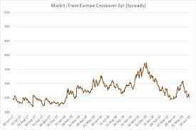 Cdx Index Chart Ihs Markit Itraxx Cds Indices