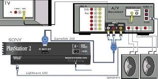 wiring diagrams playstation dvd vcr tv