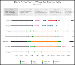 Calendar Chart In Tableau Dear Data Two Week 14 Productivity