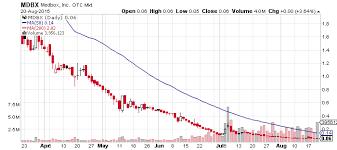 Medbox Inc Otcmkts Mdbx Catches Its Breath Hot Penny Stocks