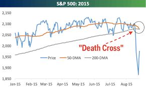 SP 500 Quote 27 Inspiration SP 24 'Death Cross' Is Coming Business Insider