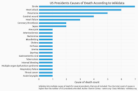 How Us Presidents Died According To Wikidata Jupyter Notebook