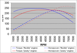 a diagram paring the power and torque of a torquey engine versus a peaky one