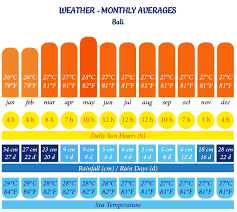 Bali Weather Seasons Chart Bali Weather Throughout The Year Balispirit