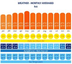 Bali Weather Throughout The Year Balispirit