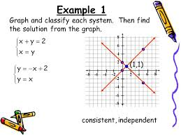 example 1 graph and classify each system then find the solution from the graph