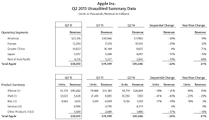 Apple Fiscal Q2 2015 Snapshot – 5 Minutes With Joe