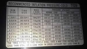 Hyundai Genesis Tyre Pressure Carsguide