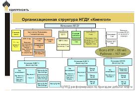 Отчет по преддипломной практике в НГДУ Киенгоп ОАО Удмуртнефть Рис 2 Организационная структура НГДУ Киенгоп