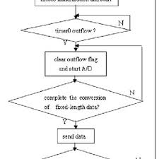 The Programming Flow Chart Of Lower Computer System