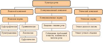 Культура речи и ее влияние на этику общения Курсовые рефераты  Культура речи содержит 3 составляющих компонента нормативный коммуникативный и этический рис 1