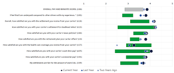 Satisfaction Survey Report Ongoing Driver Satisfaction Survey Stay Metrics