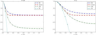 figure 2 amplification factors for large time steps