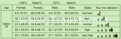Fat Water Muscle Percentage Chart