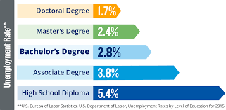 value of education university in addition those college degrees have low unemployment rates