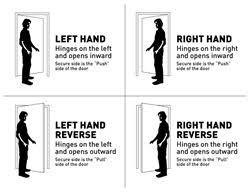 Commercial Door Handing Chart Door Handing Chart