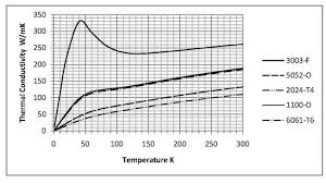 Heat Shields Materials And Cost Considerations Meyer Tool