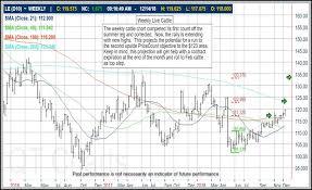 Feeder Cattle Futures Trading Charts Atkinson Grain Fertilizer Inc