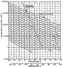 Density Altitude Computation Chart Compute Affect Of A Shower On Density Altitude Physics