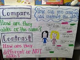 Comparing Texts Lessons Tes Teach