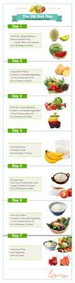 13 Best Fruit Diet Plan Images Diet Healthy Eating Healthy