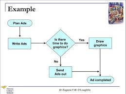 Issue Resolution Procedure Flow Chart Problem Solving Techniques 8 Flow Charts