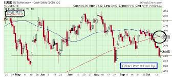 The Keystone Speculator Usd Us Dollar Index Daily Chart