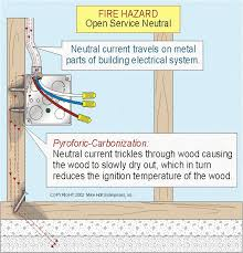 open service neutral causes dangerous touch voltage on metal parts if the service grounded neutral conductor is open neutral current flows onto the metal parts of the electrical system when this occurs in a wood frame