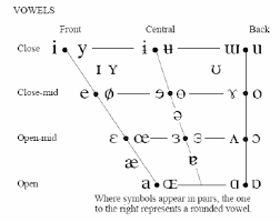 There is lots of variation in how these sounds are said depending on the. The Closed Vowel Continuum Y U Used In The Experiment In Relation Download Scientific Diagram