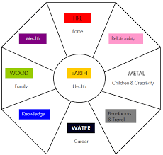 feng shui colors direction elememts. The Bagua As It Is Used For Western School Or BTB Feng Shui. Shui Colors Direction Elememts N